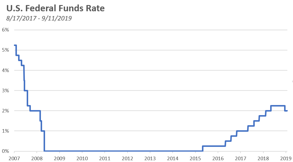 Federal Funds Rate Chart