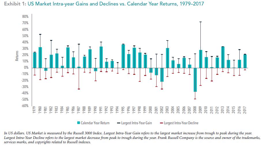 Market Intra-Year Gains & Declines