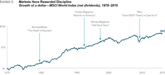 markets-reward-discipline