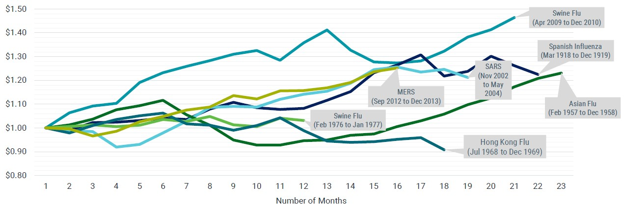 Market Performance During Epidemics