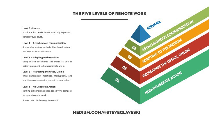 Five levels of Remote Work