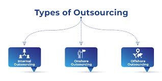 All About Outsourcing - Software Testing