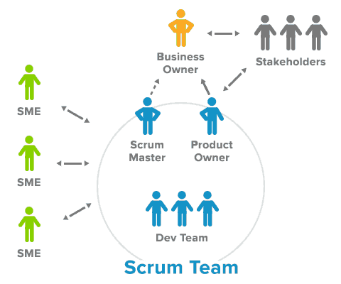Agile team in Scrum