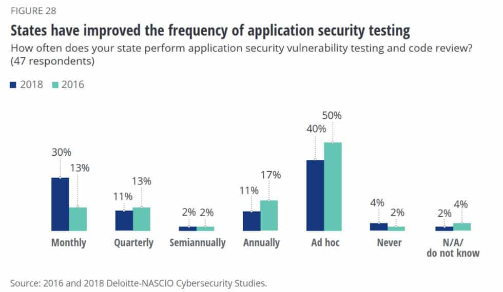People opting to application security