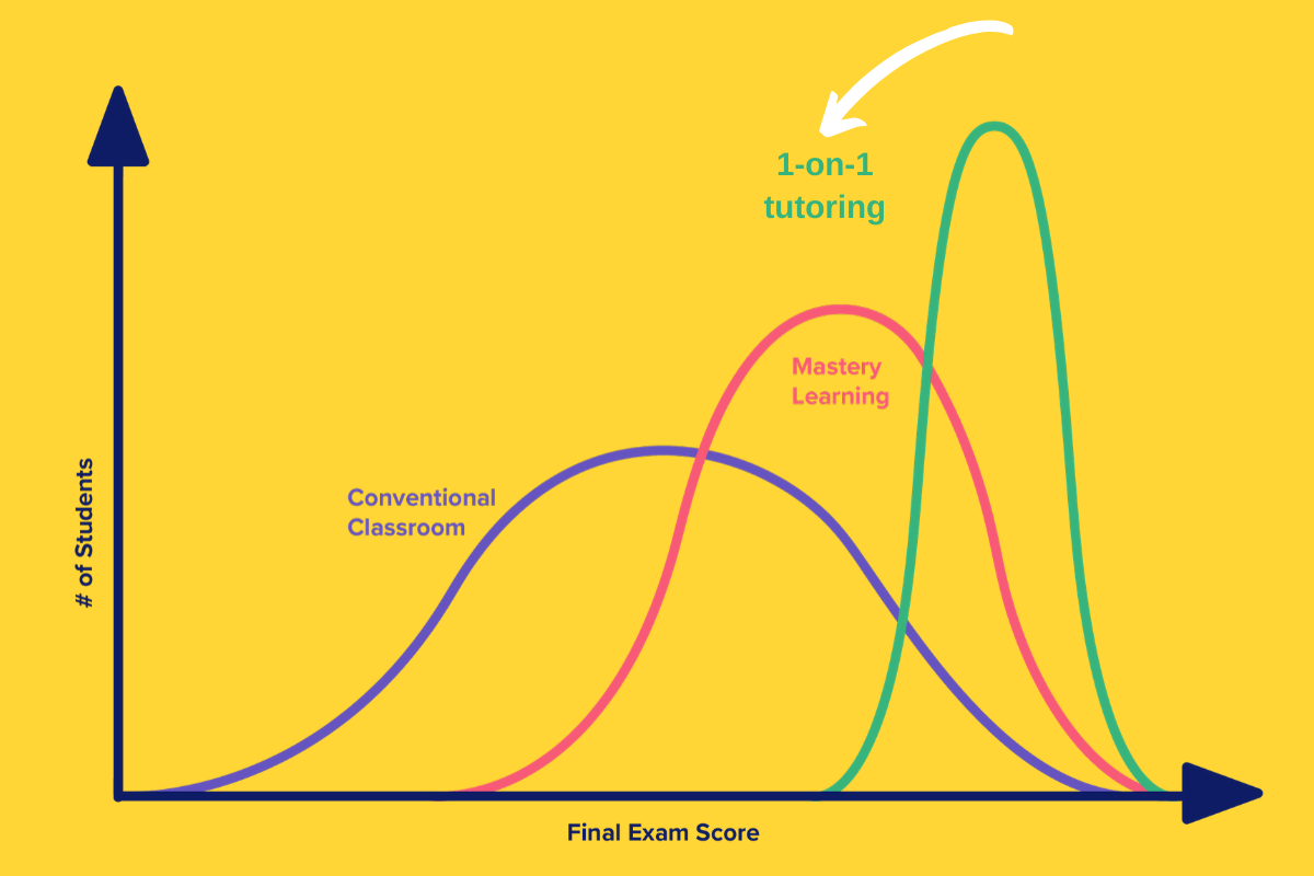 Bloom's 2 Sigma problem illustrated by a graph