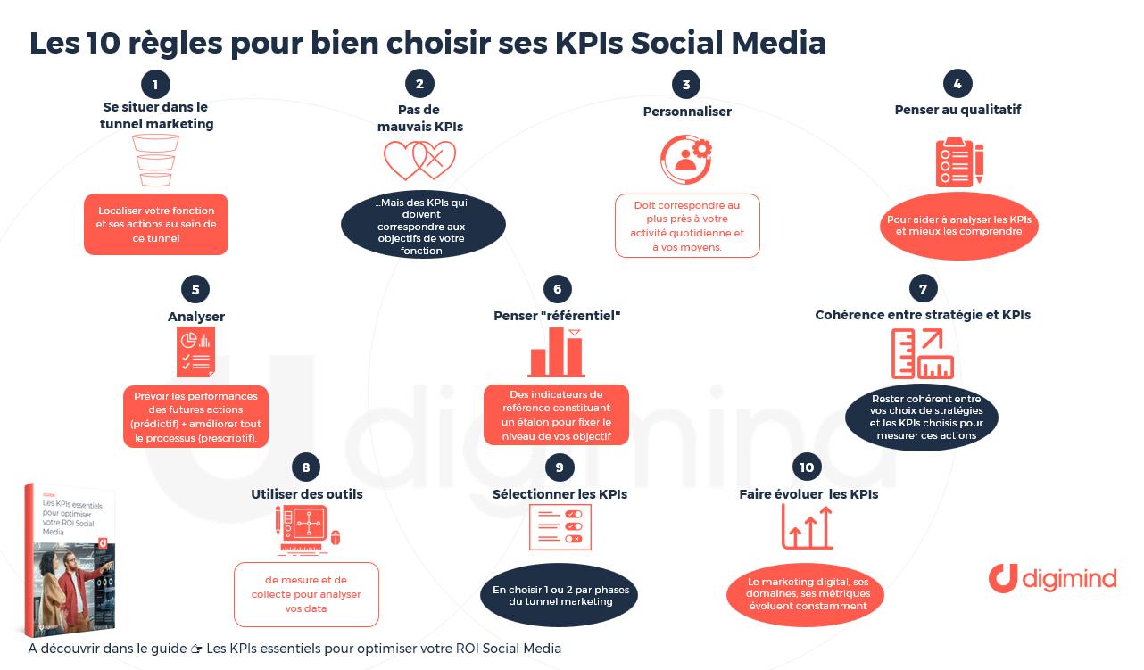 es suficiente rural Cincuenta  10 règles et bonnes pratiques pour bien choisir vos KPIs Social Media