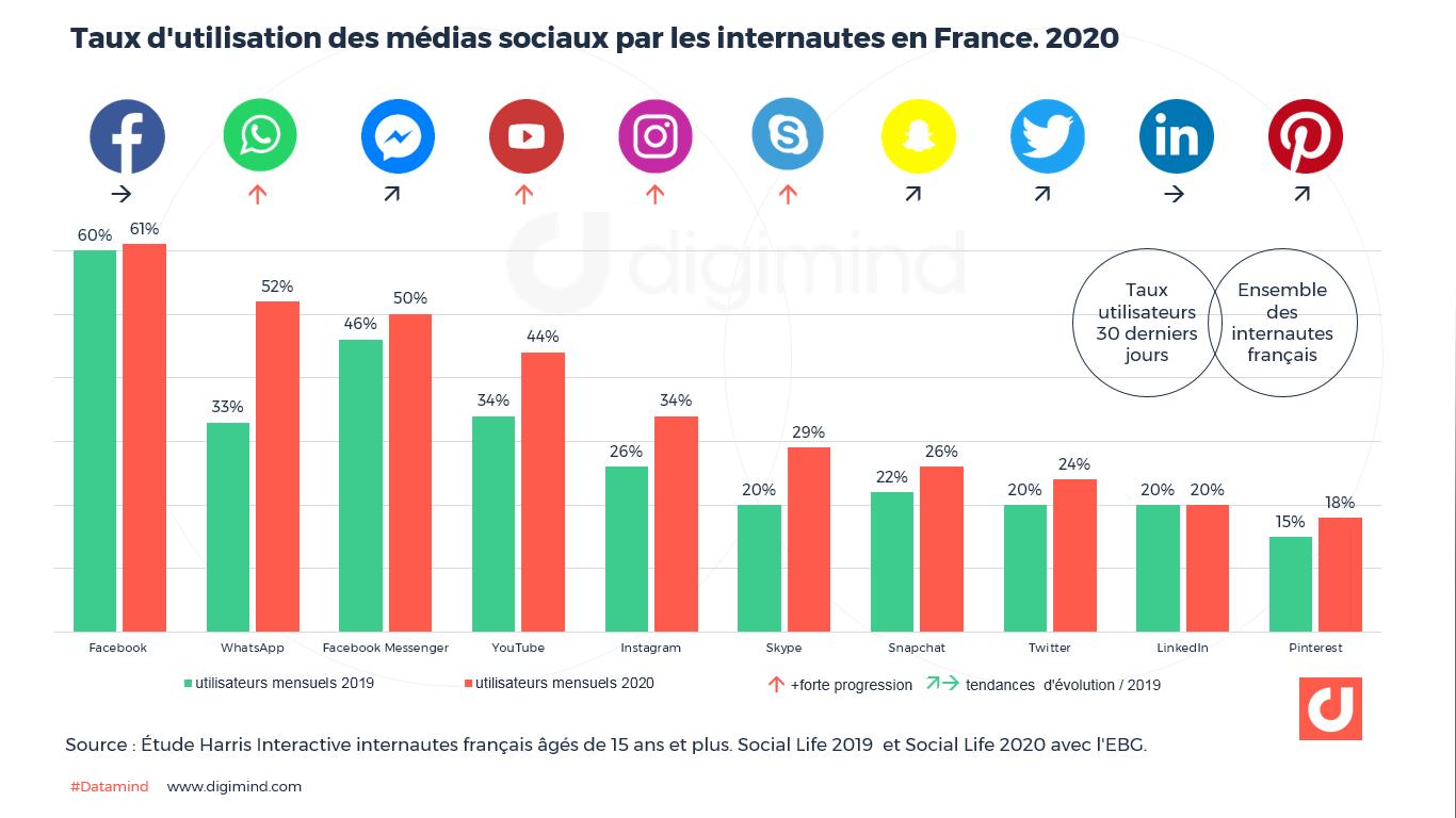 L'impacte des réseaux sociaux sur votre business en 2021