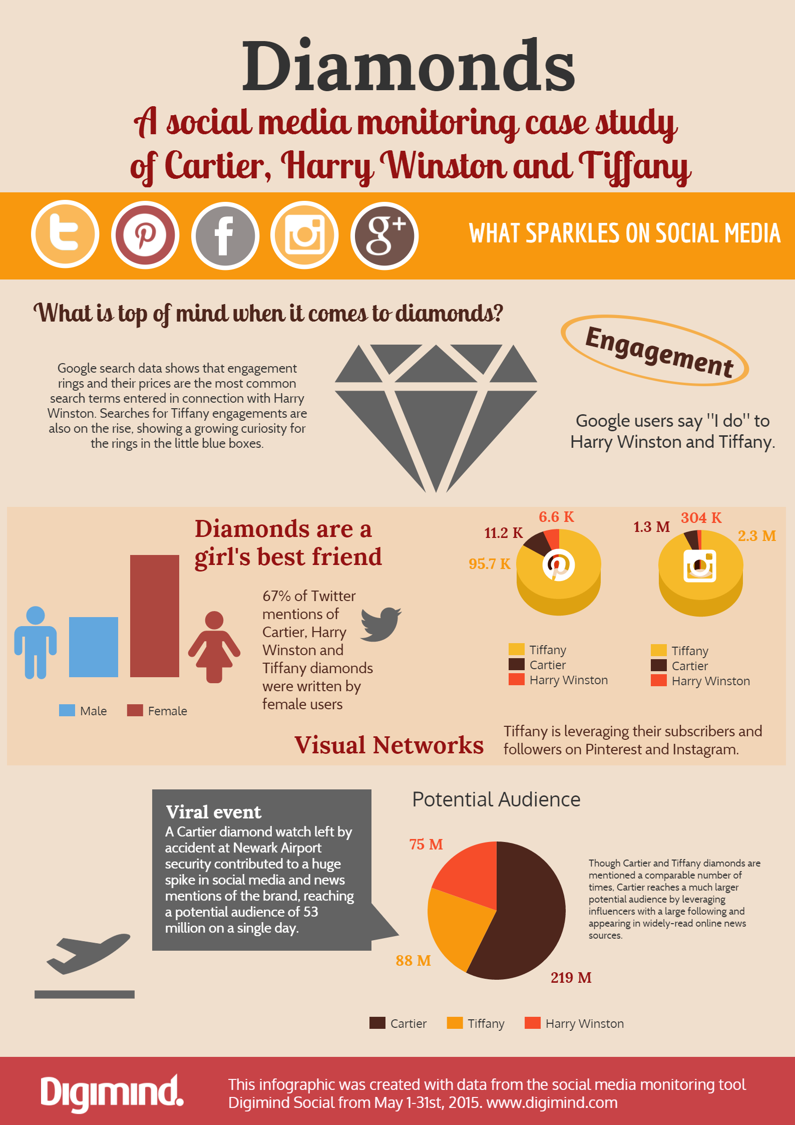 70dc23b7ce Infographic] How do luxury diamond brands shine on social media?