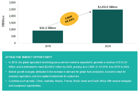 Global Agriculture Technology as a Service Market