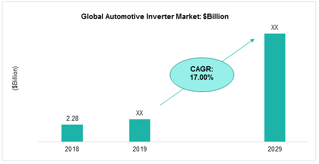 Global Automotive Inverter Market