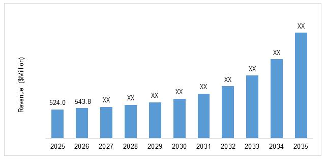 Global Electric VTOL (eVTOL) Aircraft Market
