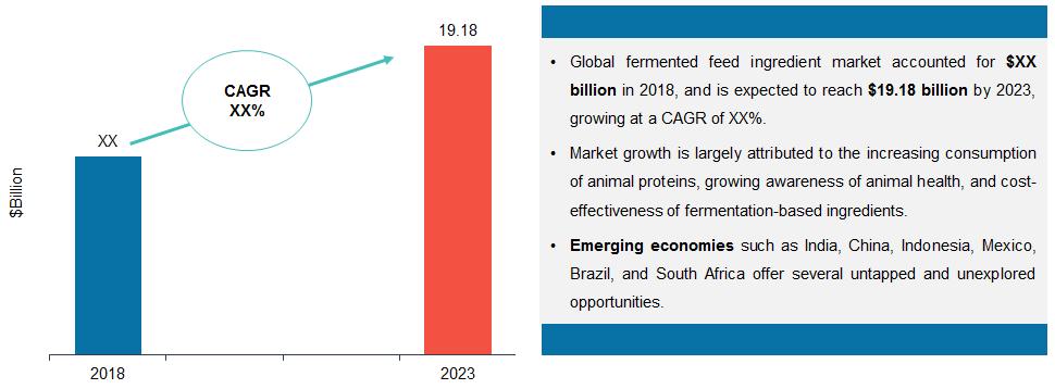 Global Fermented Feed Ingredient Market