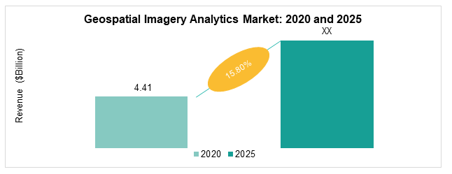 Global Geospatial Imagery Analytics Market