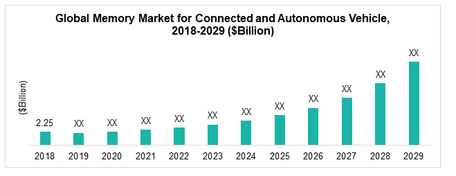 Global Memory Market for Connected and Autonomous Vehicle