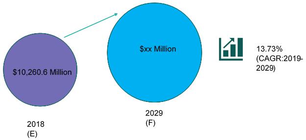 Global Microfluidics Market