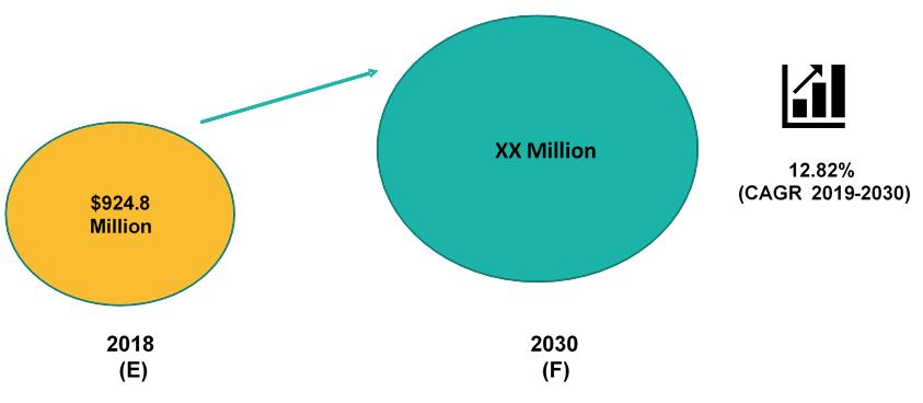Global Minimally Invasive Biopsy Technologies Marke