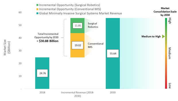 Global Minimally Invasive Surgical Systems Market