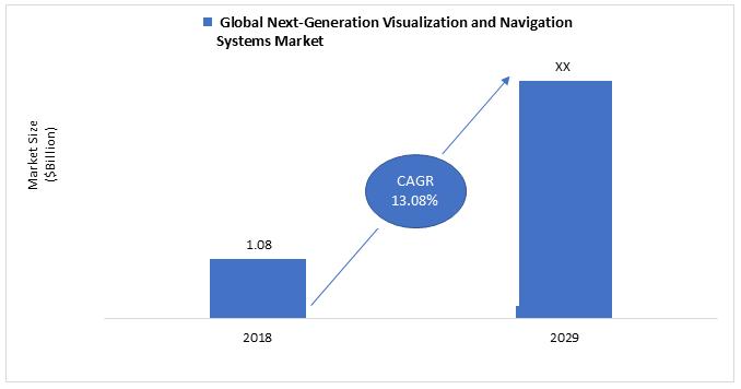 Global Next-Generation Visualization and Navigation Systems Market