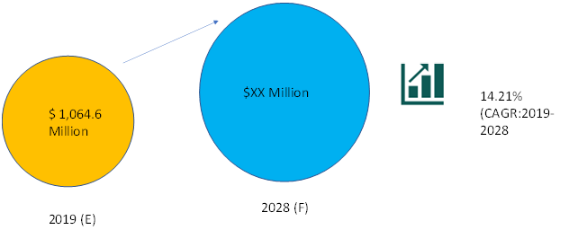 Global RNA Sequencing Market