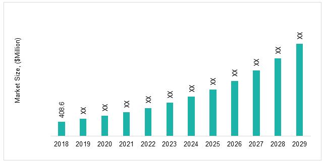 Global Roboticare Market