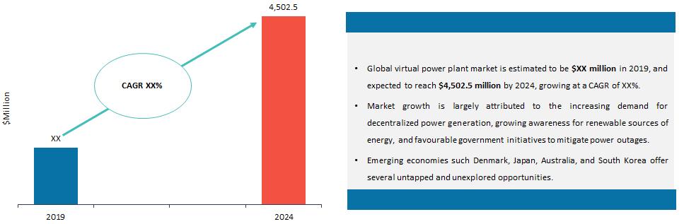 Global Virtual Power Plant Market