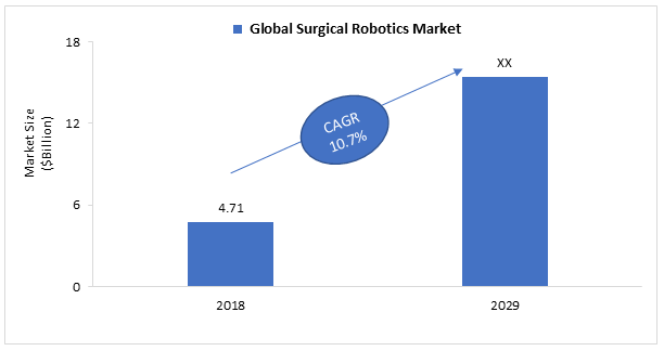 Surgical Robotics Market