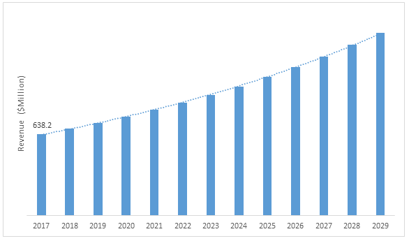 Global Anti-Reflective Coatings Market