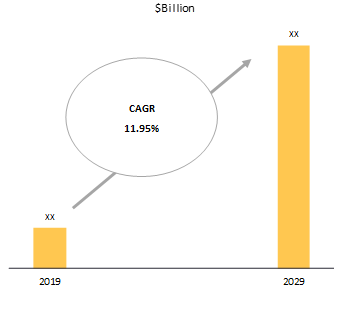 Global Micro-Mobility Market