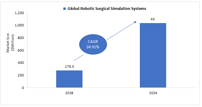 Global Robotics Surgical Simulation Systems Market