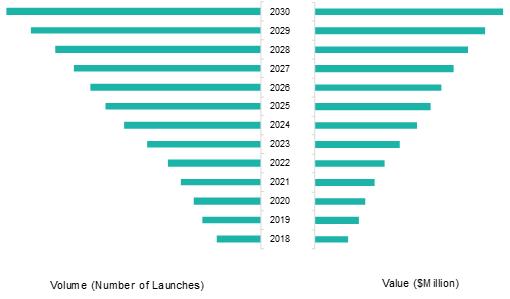 Global Software-Defined Satellite Market