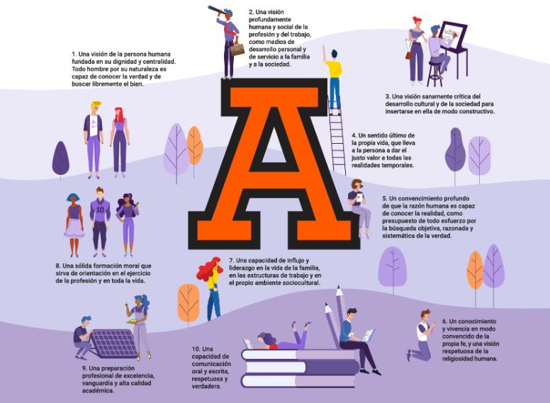 modelo-educativo-2025-anahuac-xapala-infografia