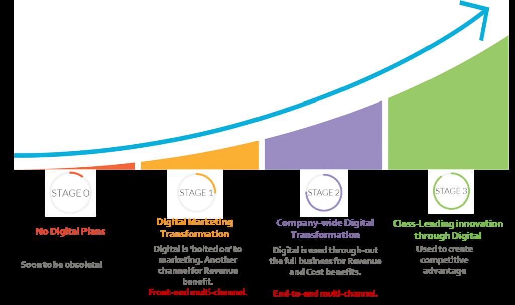Digital-Transformation-Curve-1-1024x607.png