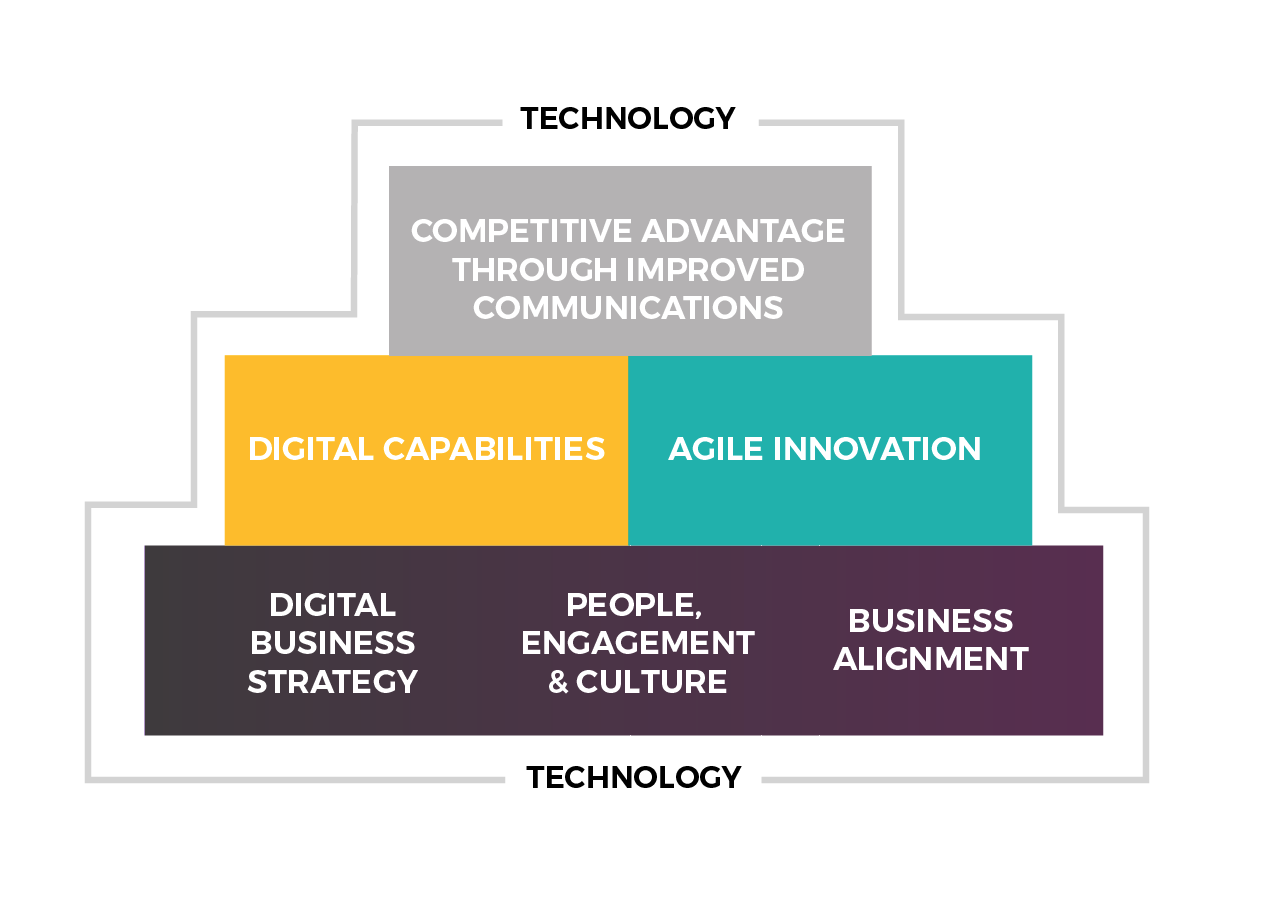 Digital-Transformation-Framework.png