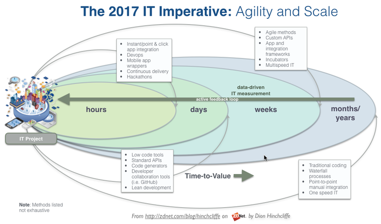 itagilitydigitaltransformationcio2017.png
