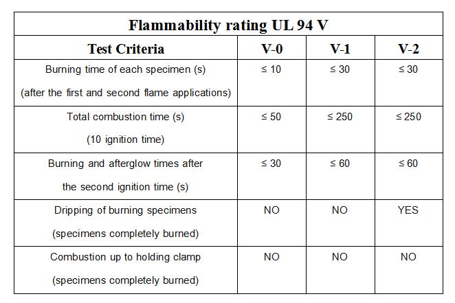 ul94 flame chart
