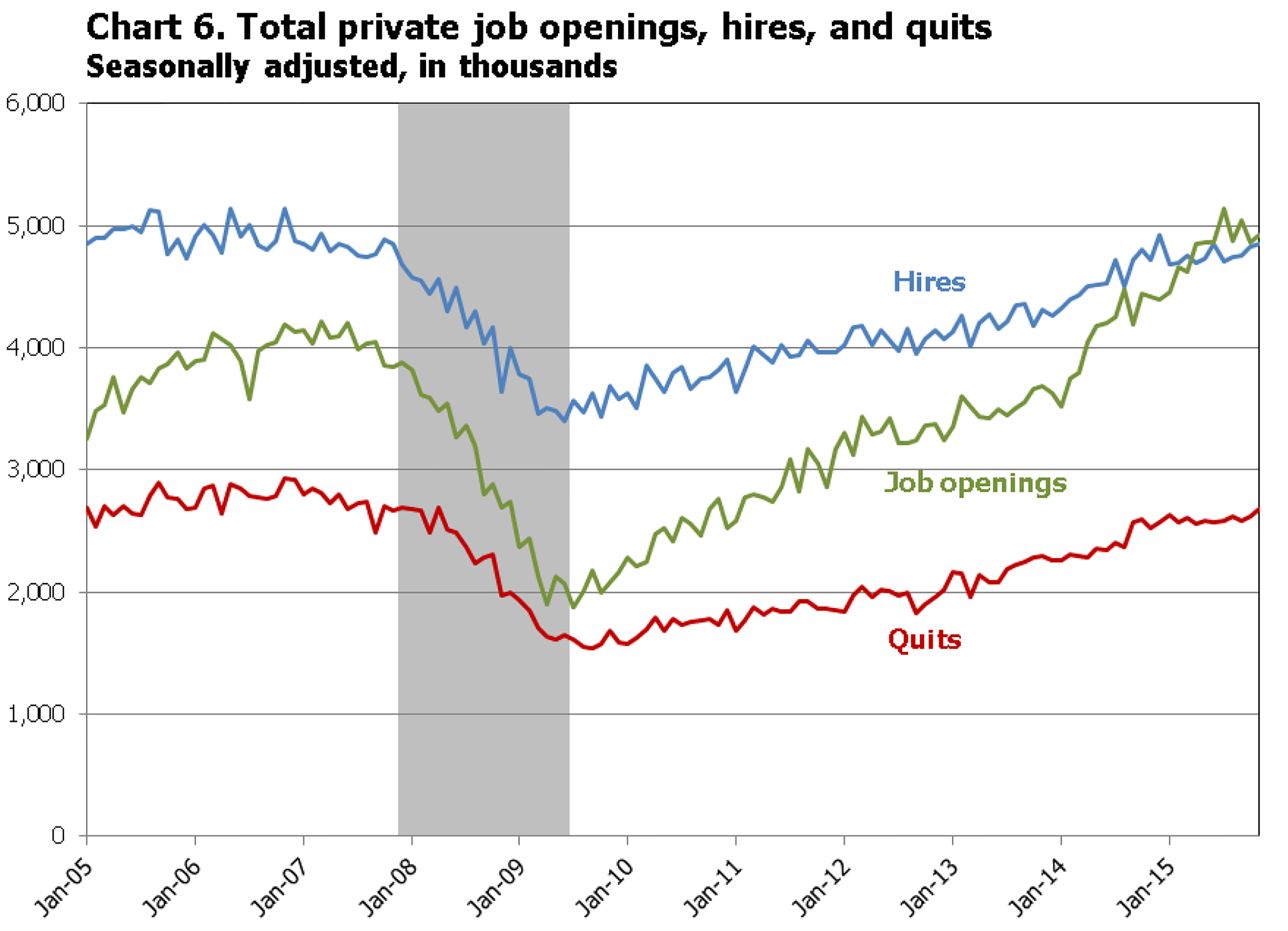 Delightful Total Private Job Openings, Hires, And Quits