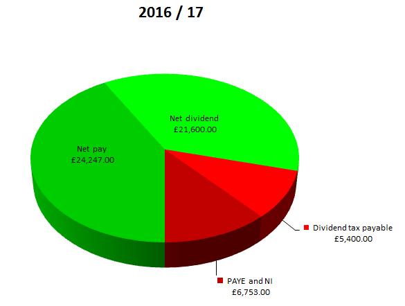 Salary-Dividend-pie-chart-2016-17-FINAL(3)