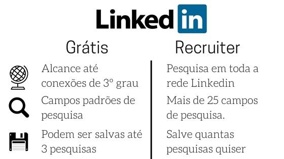 diferença entre linkedin gratis e pago