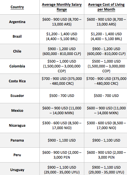 salaries for english teachers in latin america