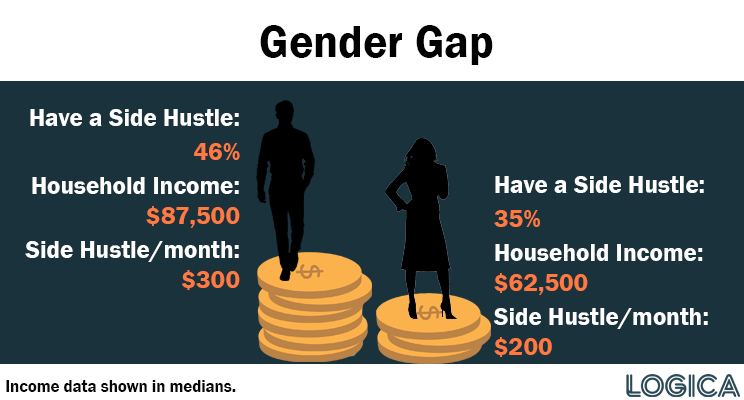 Gender gap in income and side hustle