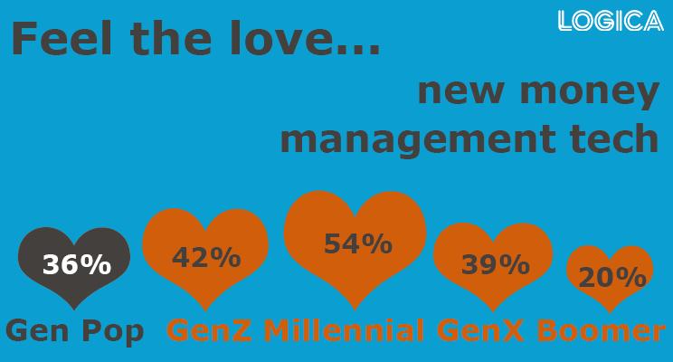 millennials love new money tech