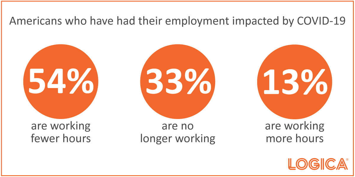 Employment Impacts of COVID