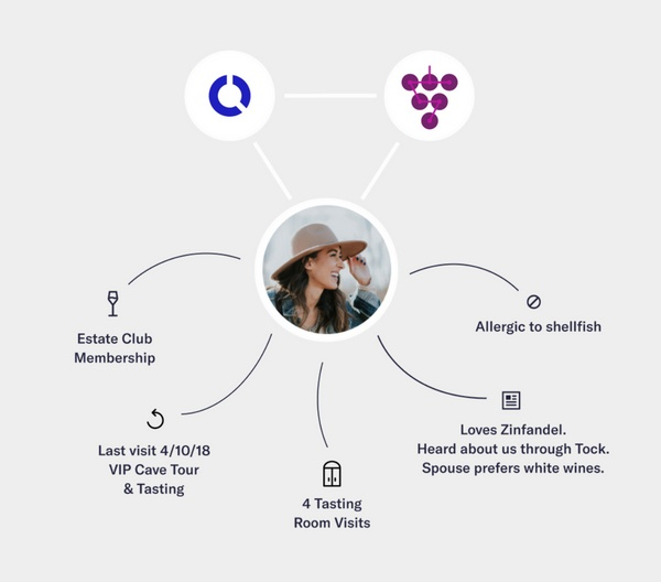 Tock-WineDirect-Integration