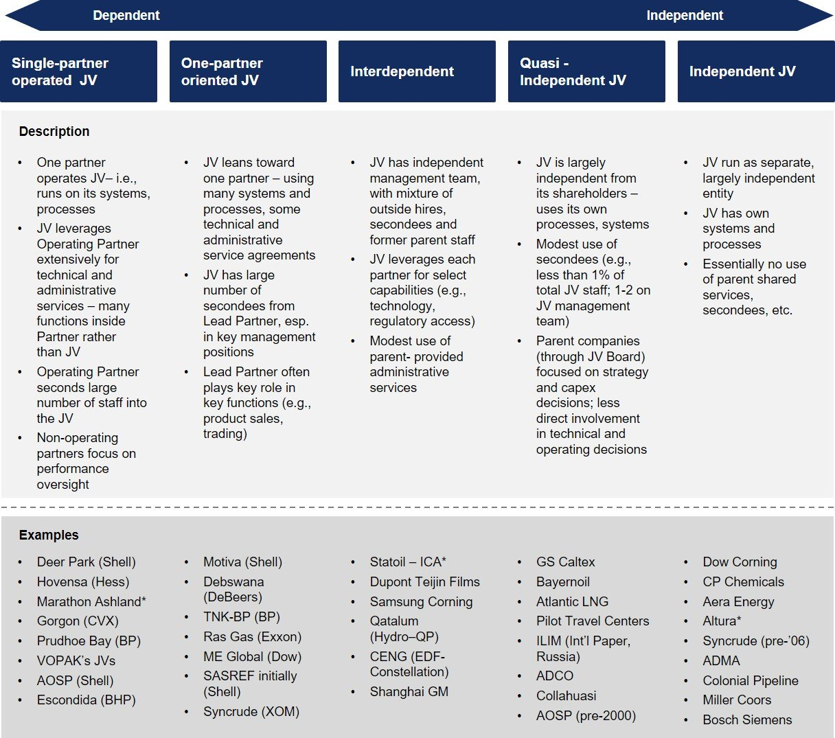 The Joint Venture Operating Model Blueprint