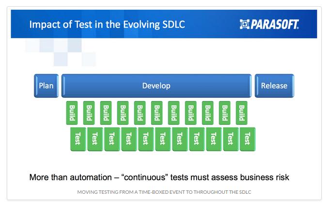 AutomatedContinuousTesting
