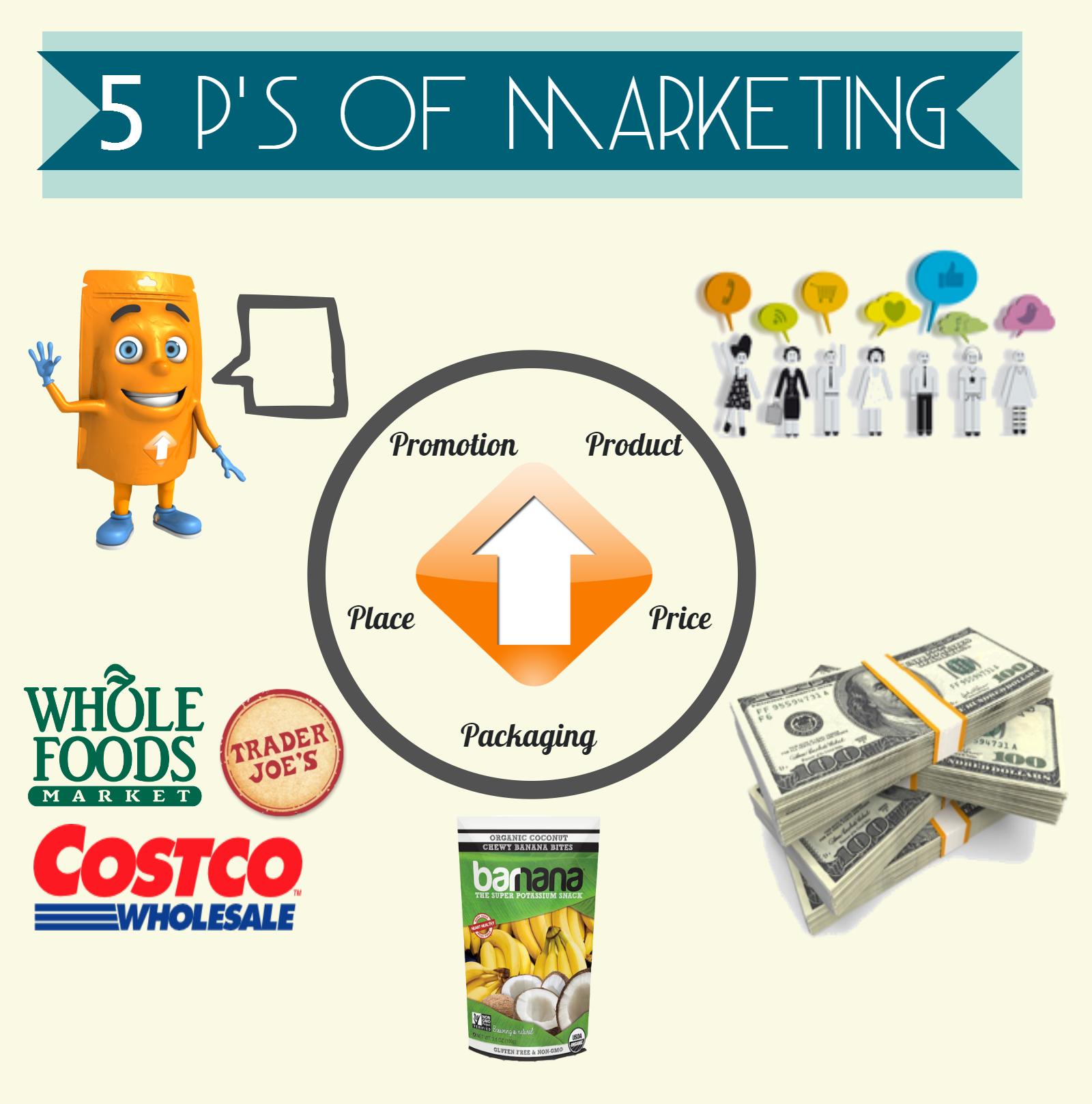 vier p des marketing