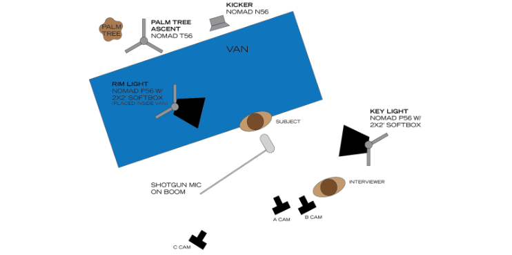 Illustrated diagram of the lighting set up for the interview.