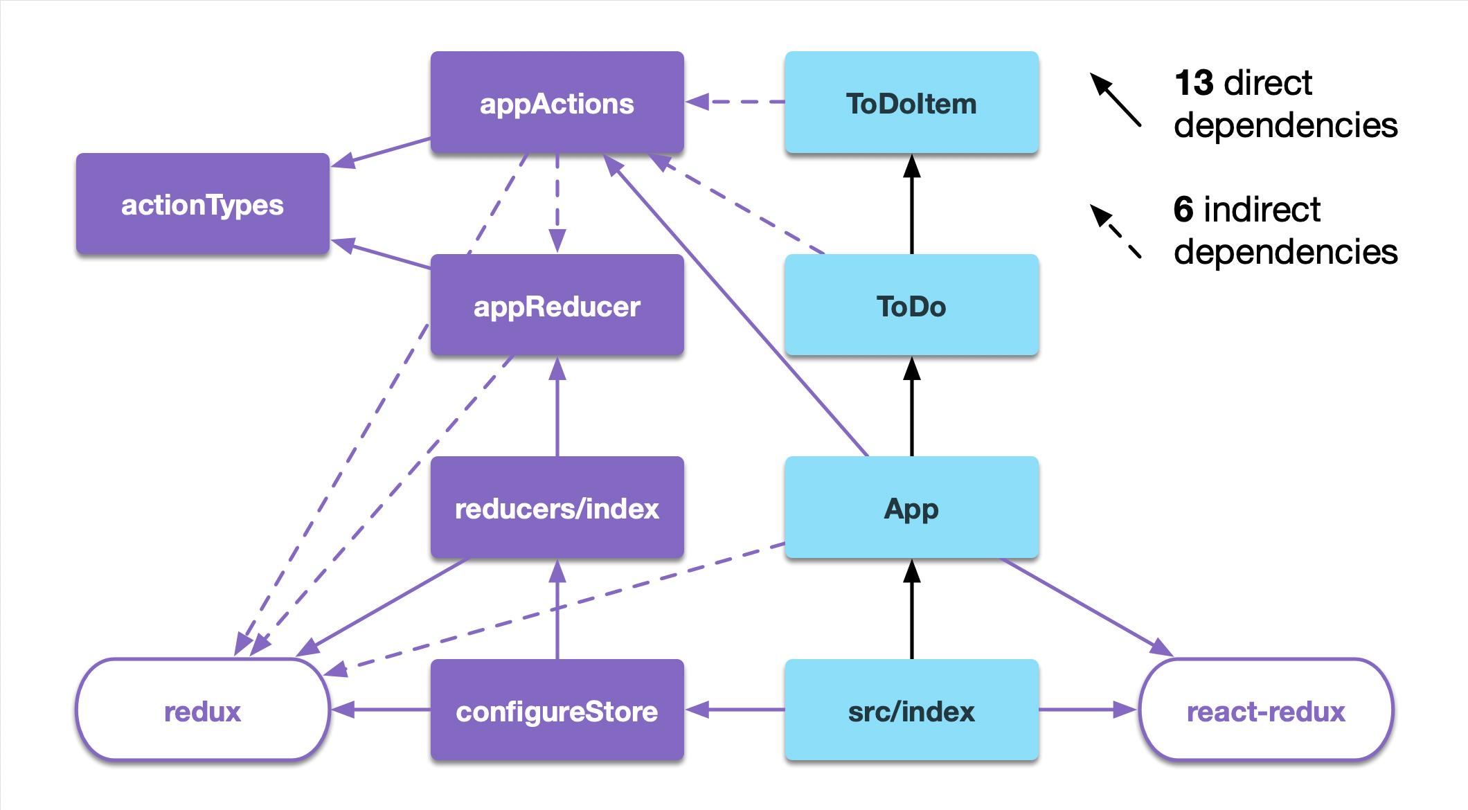 modular reduxtutorial redux toolkit