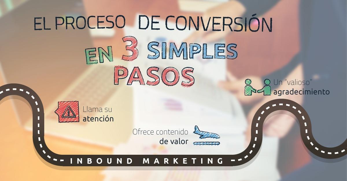Tres herramientas de marketing de contenidos para generar oportunidades de venta