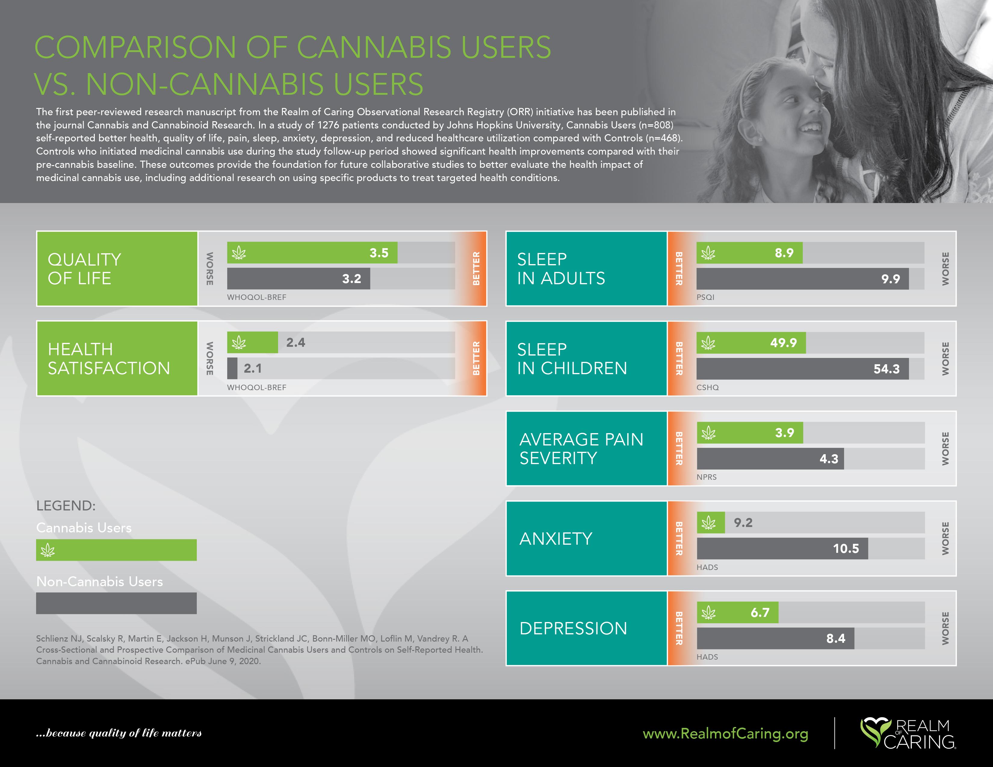 comparison of cannabis users vs non-cannabis users